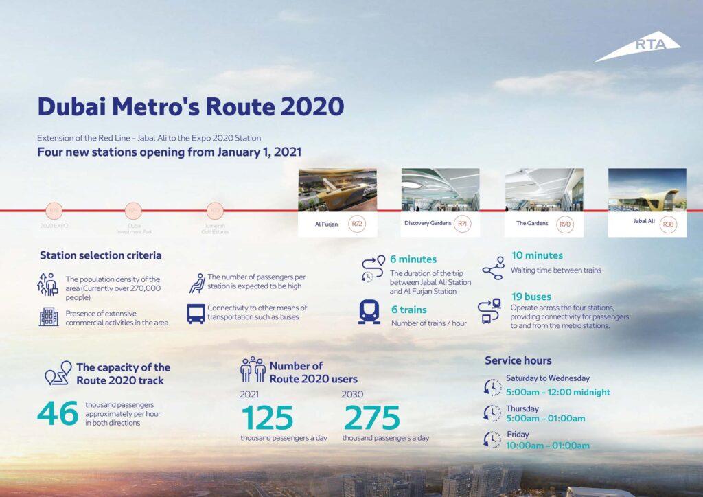 Dubai Metro route 2020